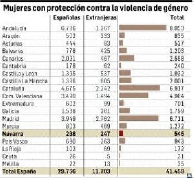 545 mujeres en Navarra llevan protección