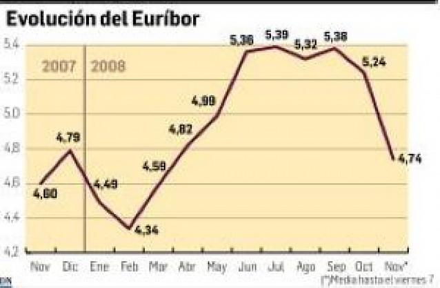 El Euríbor comienza a caer
