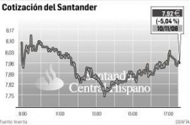 Santander anuncia una ampliación de capital y pierde un 5% en bolsa
