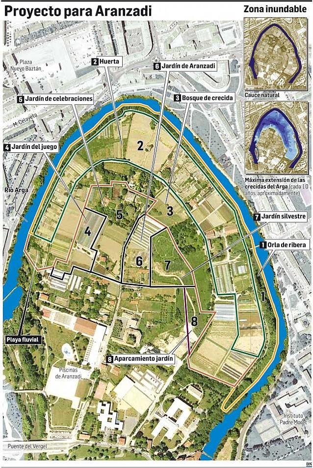 Aranzadi tendrá 4 jardines, huertas y playa