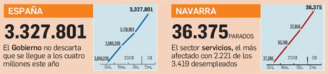 El paro afecta ya a 3.327.801 personas y el Gobierno no descarta los 4 millones este año