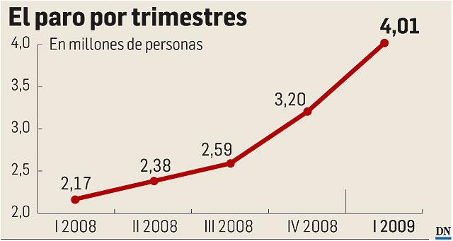 España supera los cuatro millones de parados por primera vez en su historia