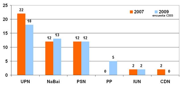 Navarrómetro: UPN obtendría 18 escaños, NaBai 13, PSN 12, el PP entra con 5, IUN se queda con 2 y CDN desaparece