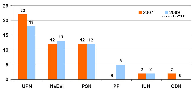 UPN seguiría siendo la primera fuerza política (18) pero necesitaría del PSN (12) para gobernar